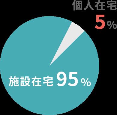 施設在宅95%、個人在宅5%