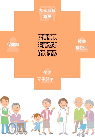 たんぽぽ薬局・社会福祉士・保健師・ケアマネジャー