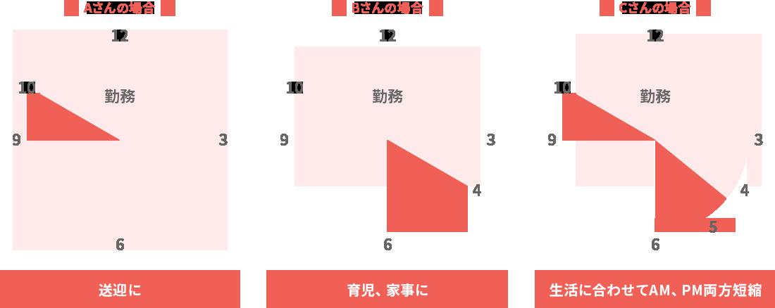 Aさんの場合は送迎のために出勤時間を1時間遅らせ、10~18時の勤務。Bさんの場合は育児・家事のために退勤時間を2時間早め、9~16時の勤務。Cさんの場合は生活に合わせて両方を短縮し、10~16時の勤務。