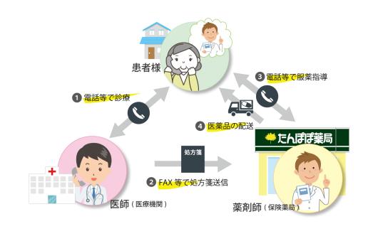 新型コロナウィルス感染拡大防止のためのお薬の宅配について